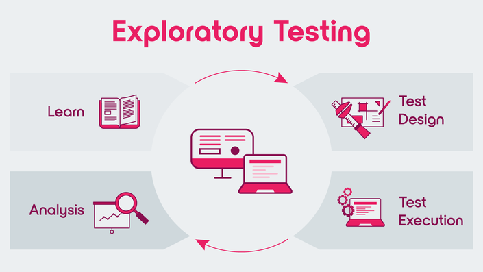 Exploratory testing is a continuous process cycle of four different activities: Learn, Design, Execute, Analyse.