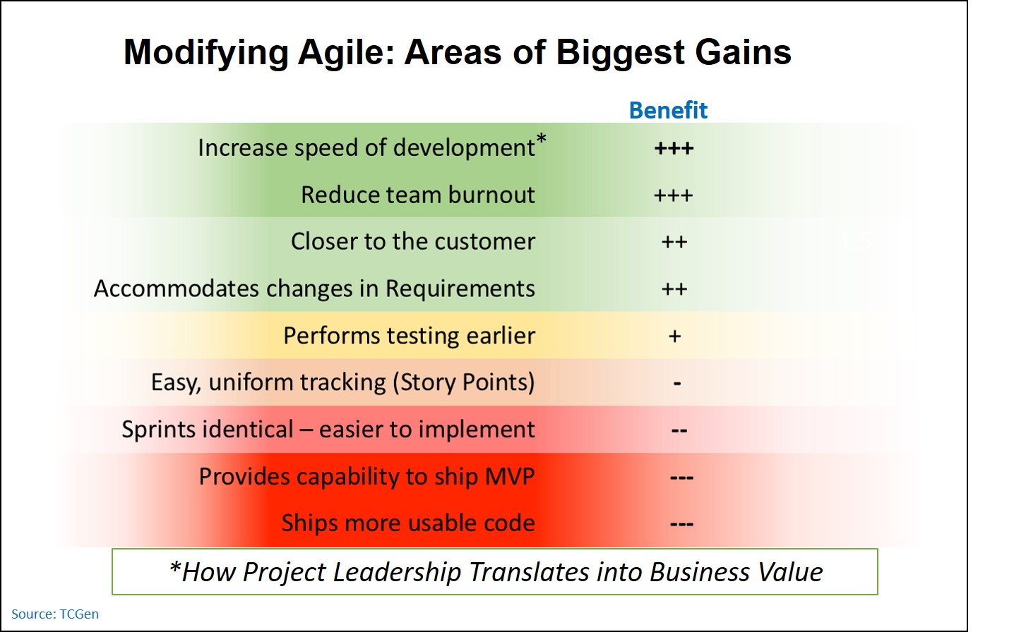 Benefits of modifying agile