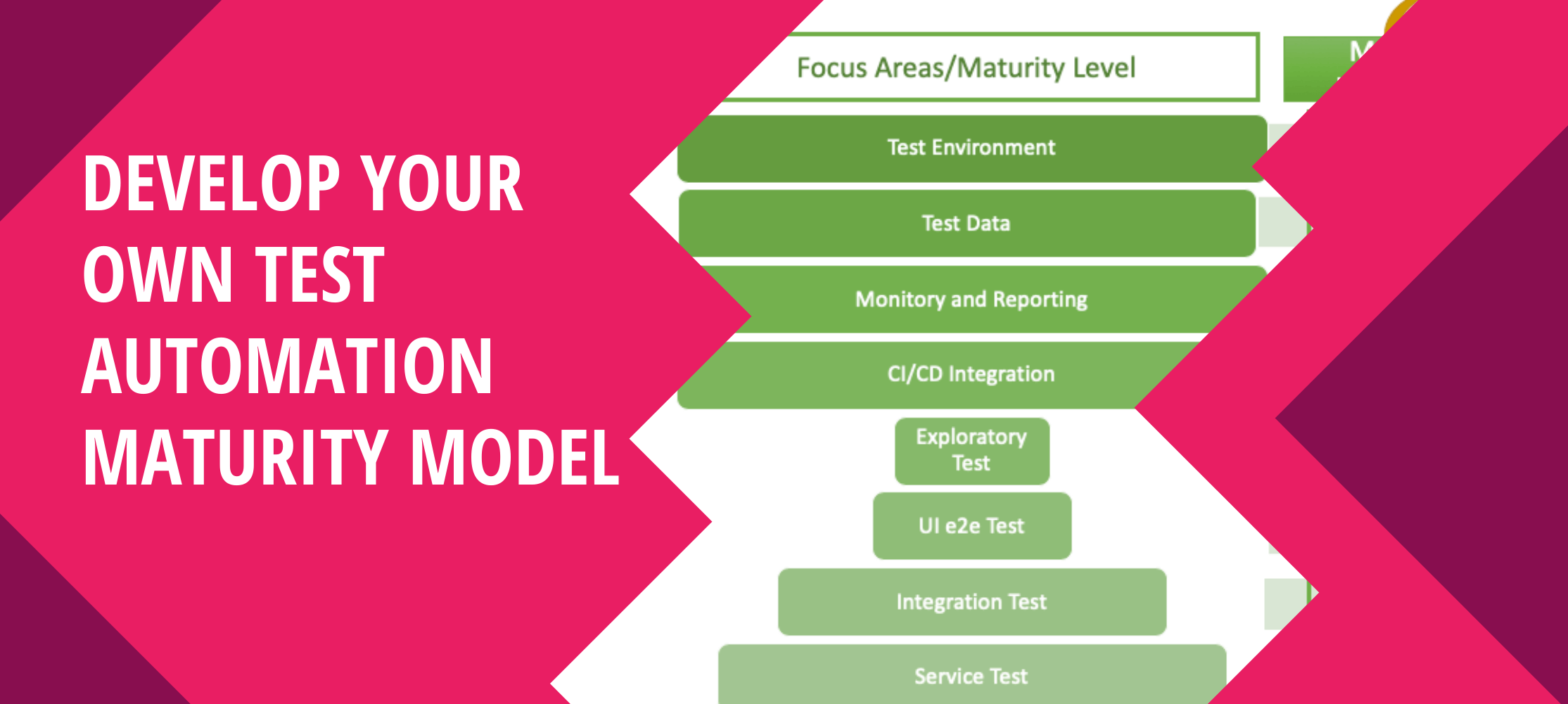 Entwickle dein eigenes Test Automation Maturity Model