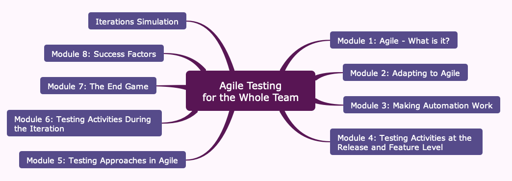 "Was ist dran am Kurs ""Agile Testing for the Whole Team""?"