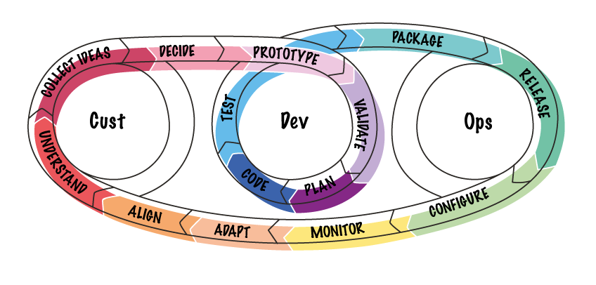 The product development repeatedly passes through the phases of design sprint, development and production.