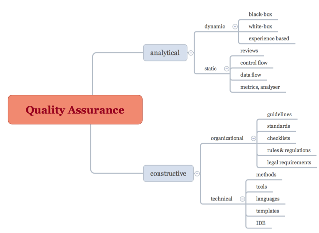 Quality Assurance requires processes and structure in order to analyze and improve software quality.