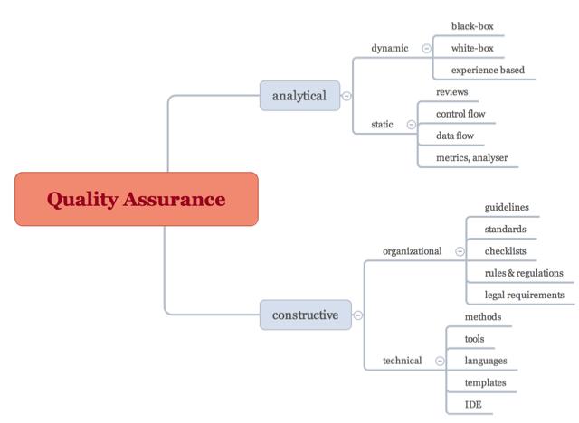 Qualitätssicherung erfordert Prozesse und Struktur, um Software-Qualität zu analysieren und zu verbessern.